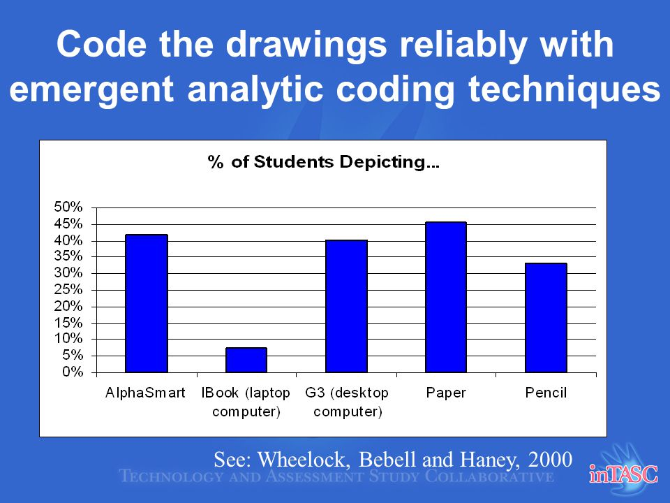 Code the drawings reliably with emergent analytic coding techniques See: Wheelock, Bebell and Haney, 2000