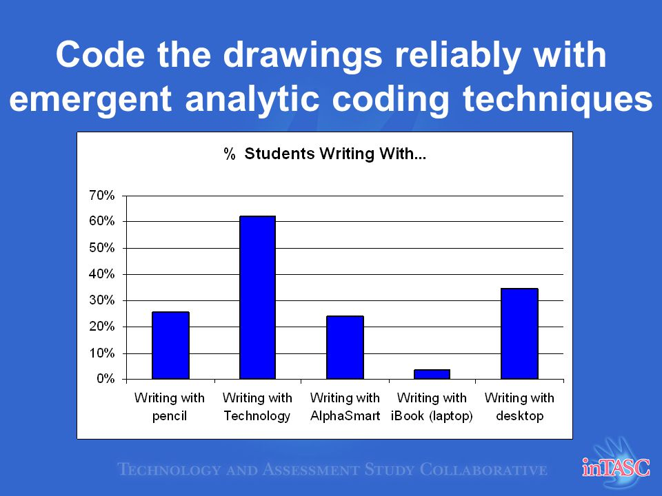 Code the drawings reliably with emergent analytic coding techniques