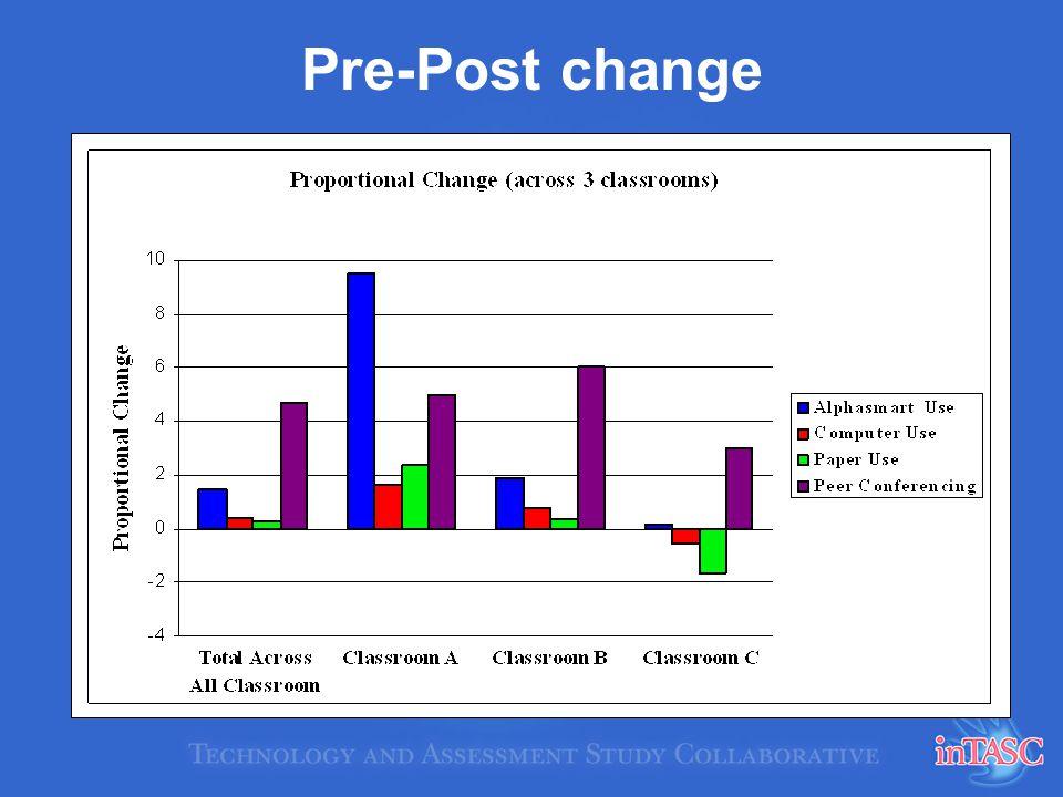 Pre-Post change
