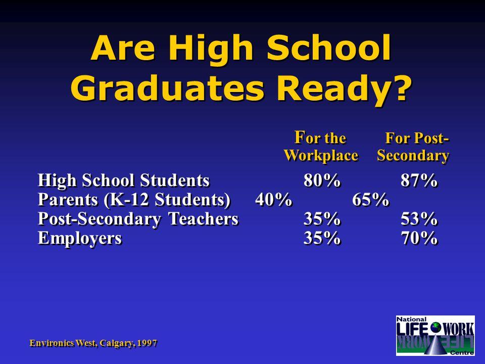 Are High School Graduates Ready.Are High School Graduates Ready.