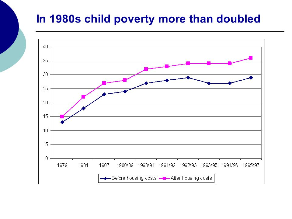 In 1980s child poverty more than doubled