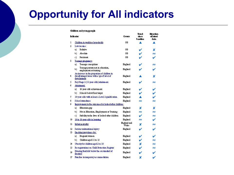 Opportunity for All indicators