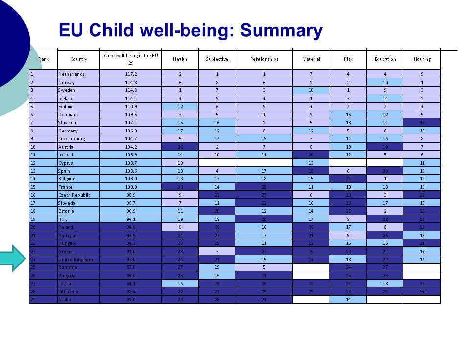 EU Child well-being: Summary