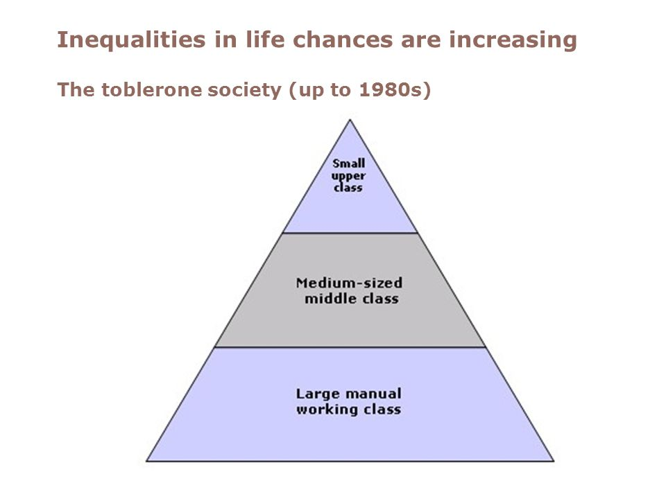 The toblerone society Inequalities in life chances are increasing The toblerone society (up to 1980s)