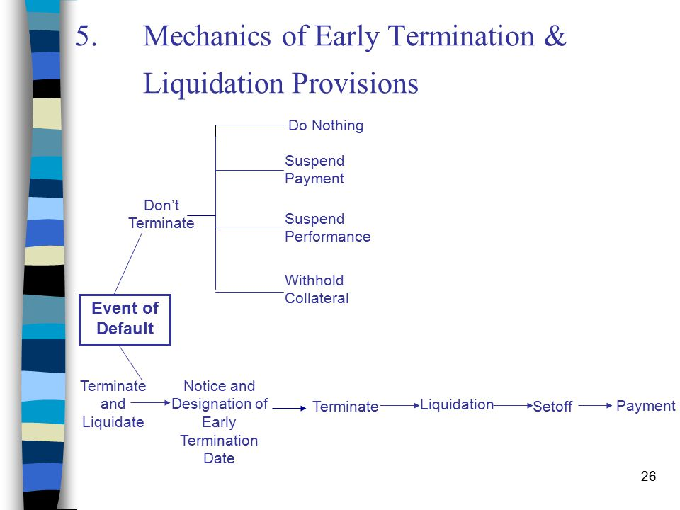 26 5.Mechanics of Early Termination & Liquidation Provisions Don't Terminate Event of Default Terminate and Liquidate Notice and Designation of Early Termination Date Terminate Liquidation Setoff Payment Do Nothing Suspend Payment Suspend Performance Withhold Collateral