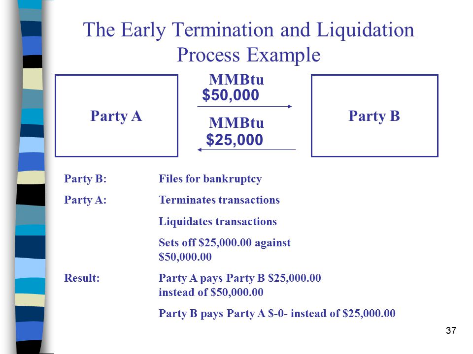 37 The Early Termination and Liquidation Process Example Party AParty B MMBtu $50,000 MMBtu $25,000 Party B:Files for bankruptcy Party A:Terminates transactions Liquidates transactions Sets off $25,000.00 against $50,000.00 Result:Party A pays Party B $25,000.00 instead of $50,000.00 Party B pays Party A $-0- instead of $25,000.00