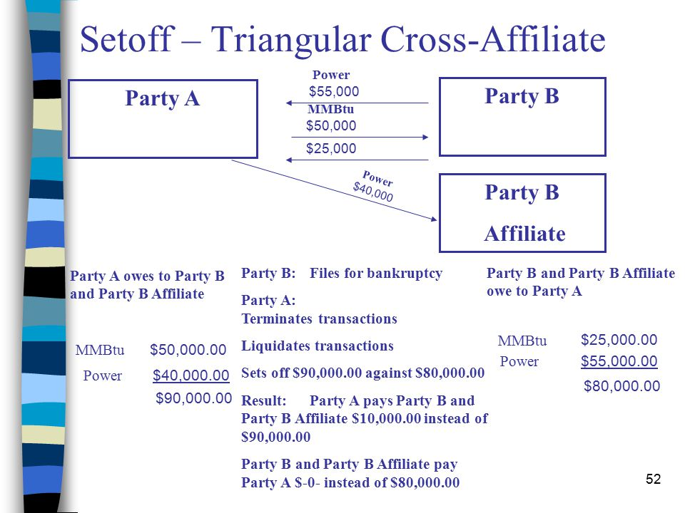 52 Setoff – Triangular Cross-Affiliate Power MMBtu $50,000 $25,000 Party B:Files for bankruptcy Party A: Terminates transactions Liquidates transactions Sets off $90,000.00 against $80,000.00 Result:Party A pays Party B and Party B Affiliate $10,000.00 instead of $90,000.00 Party B and Party B Affiliate pay Party A $-0- instead of $80,000.00 Party A Party B Affiliate $55,000 Power $40,000 Party B and Party B Affiliate owe to Party A Party A owes to Party B and Party B Affiliate MMBtu $50,000.00 Power $40,000.00 $90,000.00 MMBtu $25,000.00 Power $55,000.00 $80,000.00