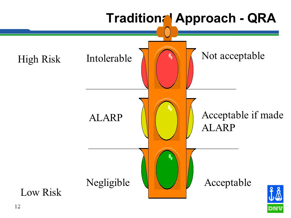 12 Traditional Approach - QRA Low Risk High Risk Intolerable ALARP Negligible Not acceptable Acceptable Acceptable if made ALARP