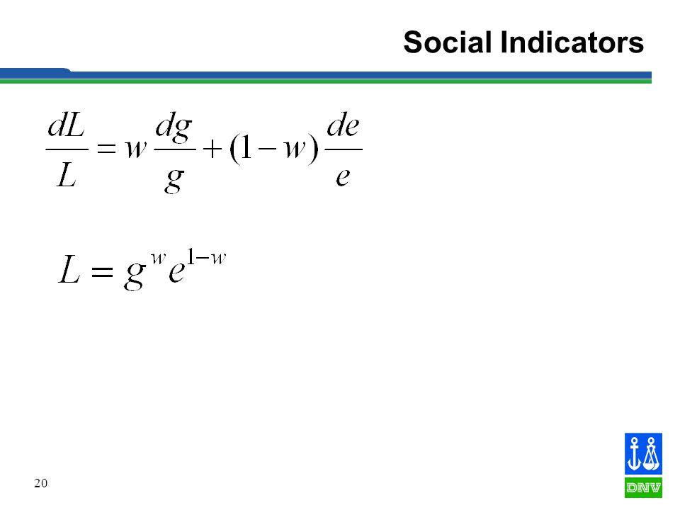 20 Social Indicators