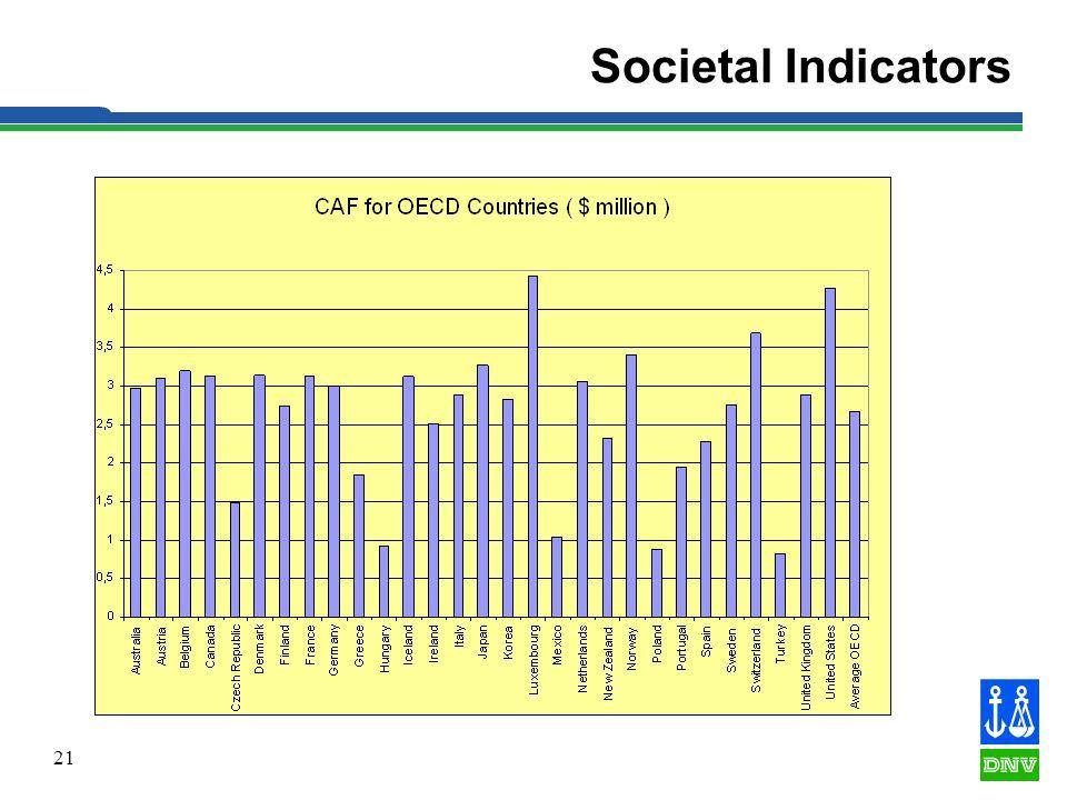 21 Societal Indicators