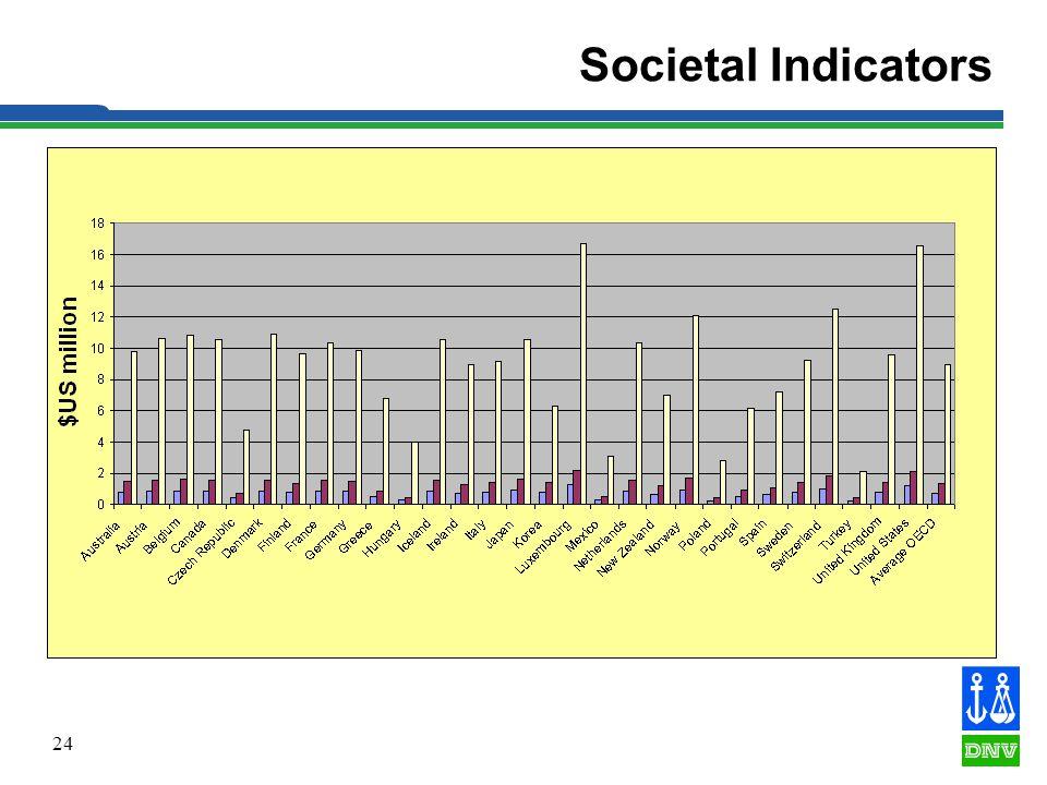 24 Societal Indicators