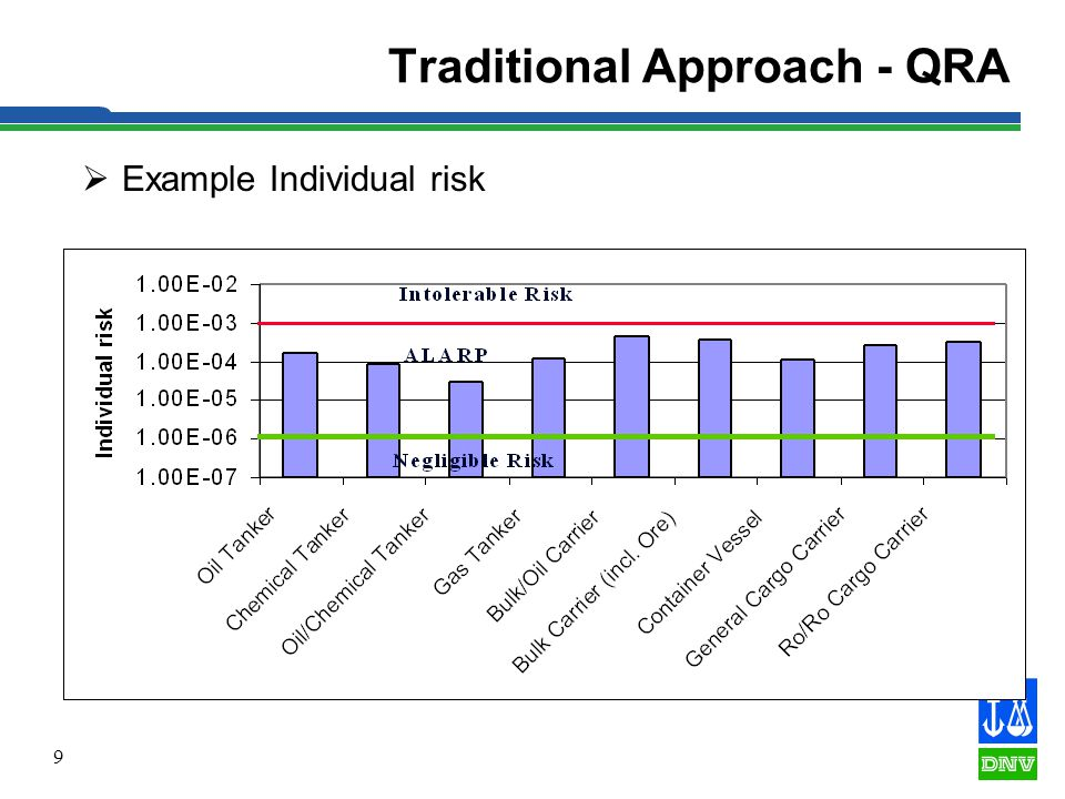 9 Traditional Approach - QRA  Example Individual risk