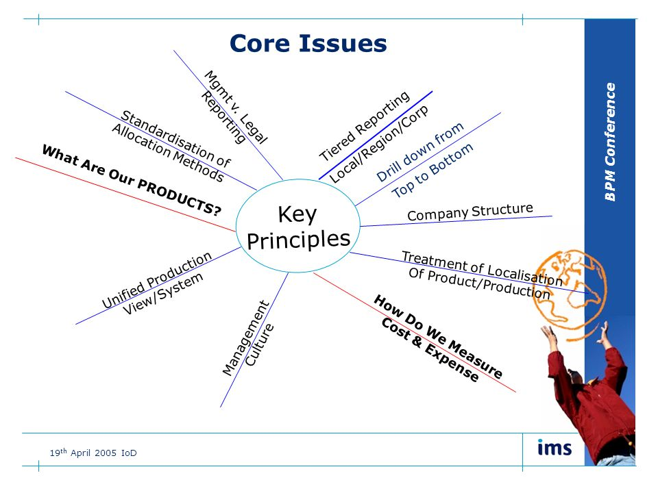 BPM Conference 19 th April 2005 IoD Drill down from Top to Bottom Unified Production View/System Management Culture Core Issues Key Principles Tiered Reporting Local/Region/Corp How Do We Measure Cost & Expense Treatment of Localisation Of Product/Production What Are Our PRODUCTS.