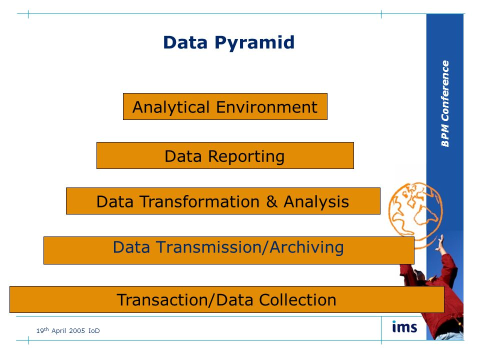 BPM Conference 19 th April 2005 IoD Data Pyramid Transaction/Data Collection Data Transmission/Archiving Data Transformation & Analysis Data Reporting Analytical Environment