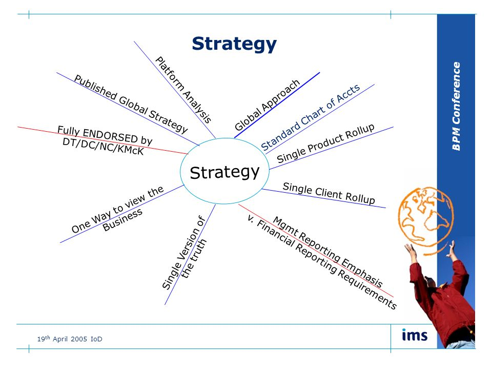 BPM Conference 19 th April 2005 IoD Single Product Rollup Standard Chart of Accts One Way to view the Business Single Version of the truth Strategy Global Approach Mgmt Reporting Emphasis v.