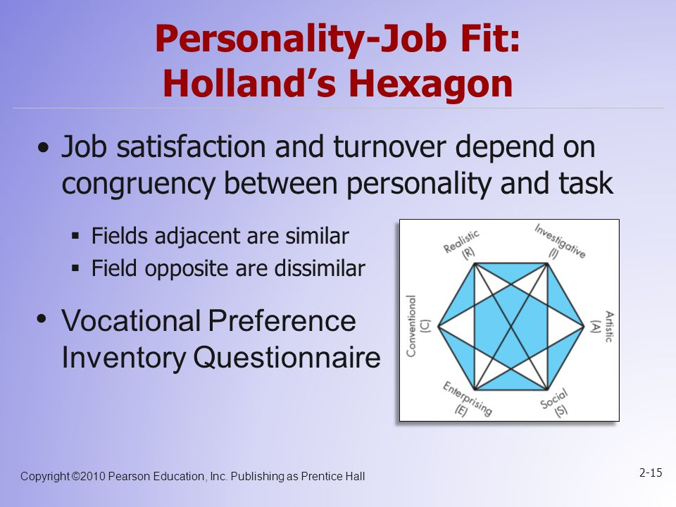 Copyright ©2010 Pearson Education, Inc. Publishing as Prentice Hall 2-15 Personality-Job Fit: Holland's Hexagon Job satisfaction and turnover depend o