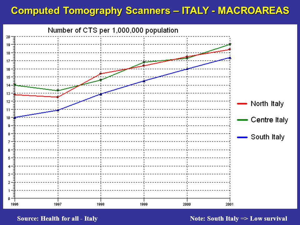 Computed Tomography Scanners – ITALY - MACROAREAS Source: Health for all - Italy Note: South Italy => Low survival