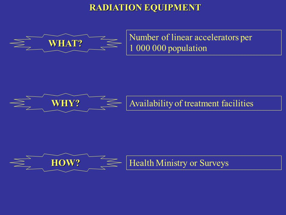 RADIATION EQUIPMENT RADIATION EQUIPMENTWHAT? Number of linear accelerators per 1 000 000 population WHY? Availability of treatment facilities HOW? Hea