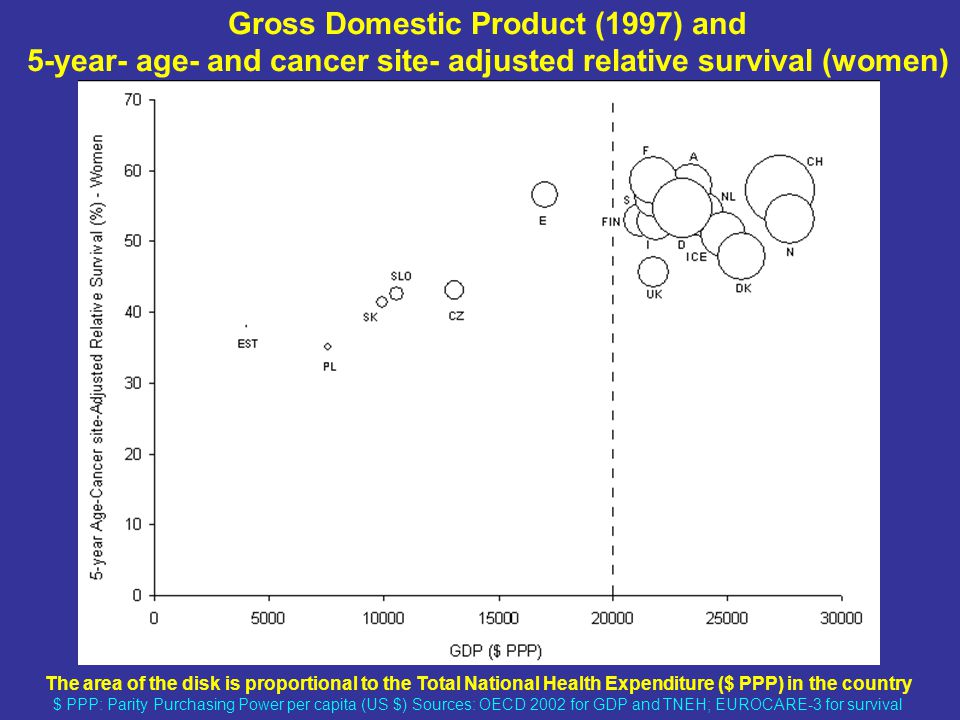The area of the disk is proportional to the Total National Health Expenditure ($ PPP) in the country $ PPP: Parity Purchasing Power per capita (US $) Sources: OECD 2002 for GDP and TNEH; EUROCARE-3 for survival Gross Domestic Product (1997) and 5-year- age- and cancer site- adjusted relative survival (women)