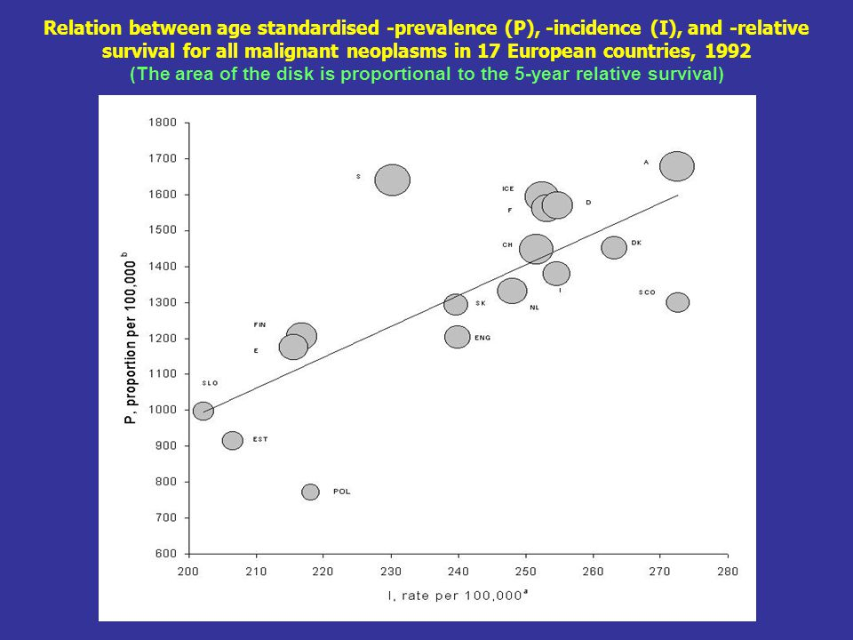 Relation between age standardised -prevalence (P), -incidence (I), and -relative survival for all malignant neoplasms in 17 European countries, 1992 (The area of the disk is proportional to the 5-year relative survival)