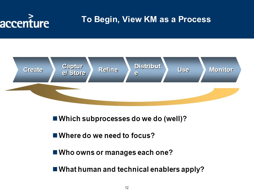 12 To Begin, View KM as a Process Which subprocesses do we do (well)? Where do we need to focus? Who owns or manages each one? What human and technica