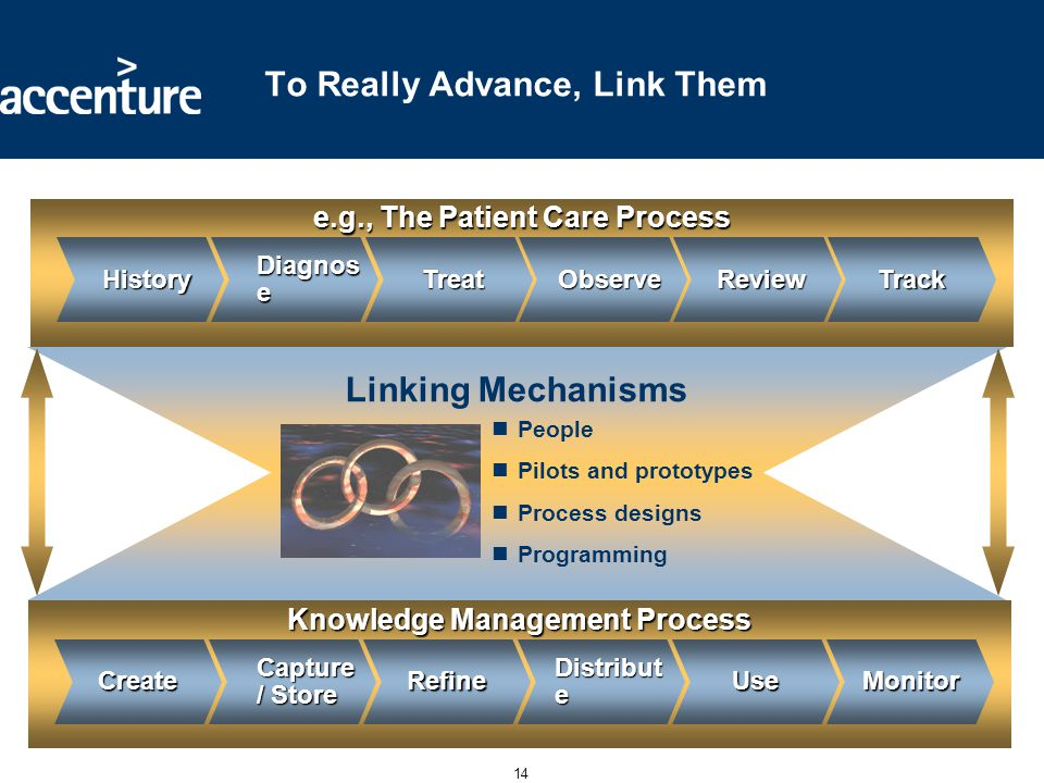 14 Linking Mechanisms e.g., The Patient Care Process Diagnos e Treat TreatObserve Review ReviewTrack History History To Really Advance, Link Them Peop