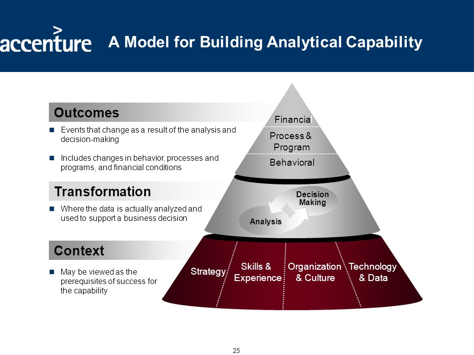 25 A Model for Building Analytical Capability May be viewed as the prerequisites of success for the capability Where the data is actually analyzed and