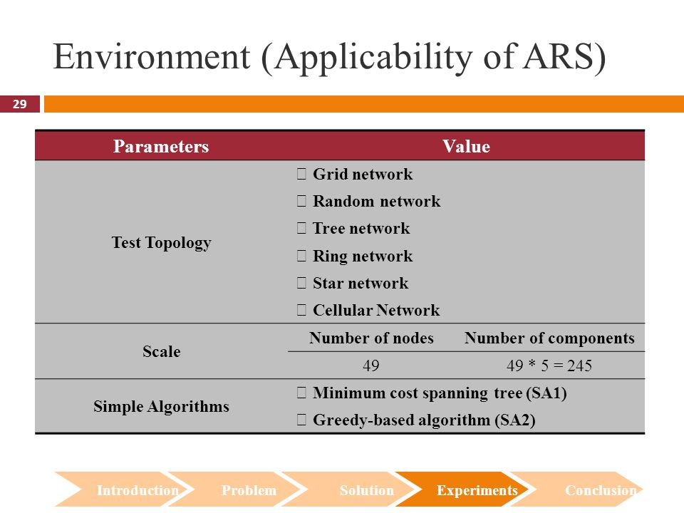 29 Environment (Applicability of ARS) Introduction Problem Solution Experiments Conclusion ParametersValue Test Topology ‧ Grid network ‧ Random network ‧ Tree network ‧ Ring network ‧ Star network ‧ Cellular Network Scale Number of nodesNumber of components 4949 * 5 = 245 Simple Algorithms ‧ Minimum cost spanning tree (SA1) ‧ Greedy-based algorithm (SA2)