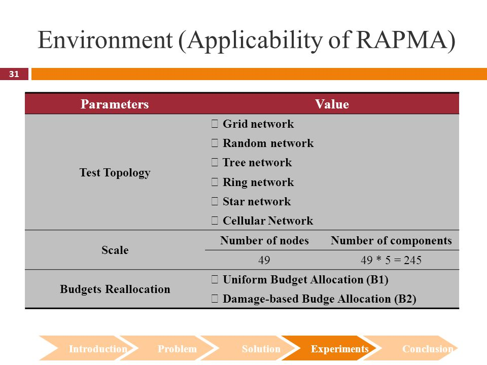 31 Environment (Applicability of RAPMA) Introduction Problem Solution Experiments Conclusion ParametersValue Test Topology ‧ Grid network ‧ Random network ‧ Tree network ‧ Ring network ‧ Star network ‧ Cellular Network Scale Number of nodesNumber of components 4949 * 5 = 245 Budgets Reallocation ‧ Uniform Budget Allocation (B1) ‧ Damage-based Budge Allocation (B2)