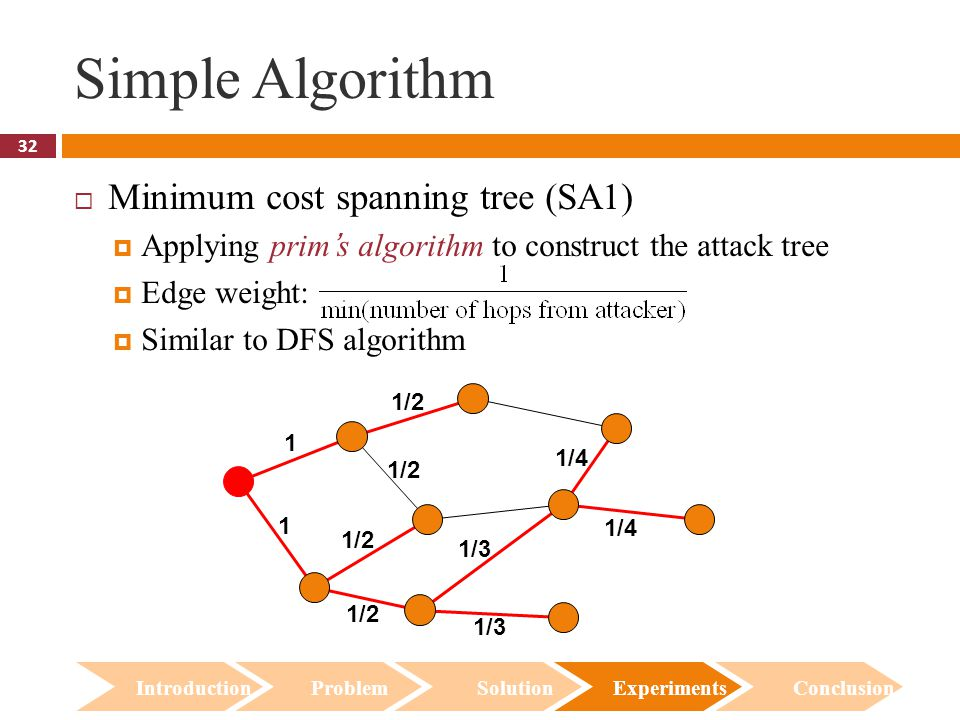 32 Simple Algorithm  Minimum cost spanning tree (SA1)  Applying prim's algorithm to construct the attack tree  Edge weight:  Similar to DFS algorithm Introduction Problem Solution Experiments Conclusion 1 1 1/2 1/3 1/4 1/2 1/3 1/2