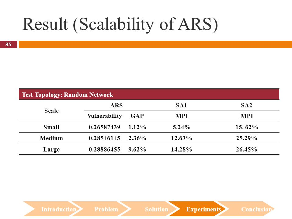 35 Result (Scalability of ARS) Introduction Problem Solution Experiments Conclusion Test Topology: Random Network Scale ARSSA1SA2 Vulnerability GAPMPI Small0.265874391.12%5.24%15.