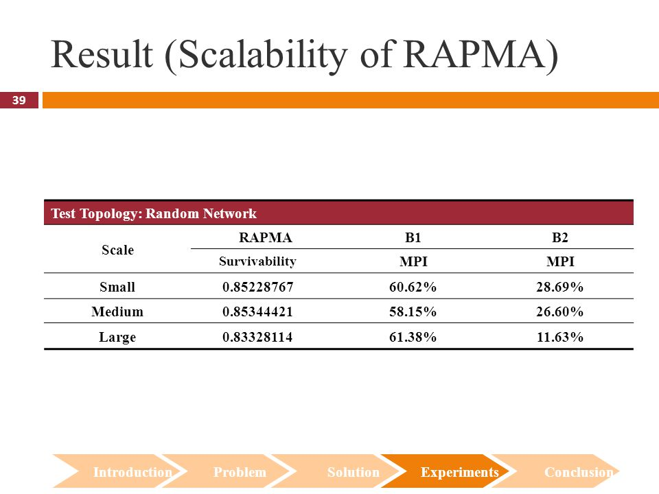 39 Result (Scalability of RAPMA) Introduction Problem Solution Experiments Conclusion Test Topology: Random Network Scale RAPMAB1B2 Survivability MPI Small0.8522876760.62%28.69% Medium0.8534442158.15%26.60% Large0.8332811461.38%11.63%