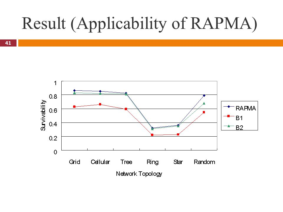 41 Result (Applicability of RAPMA)