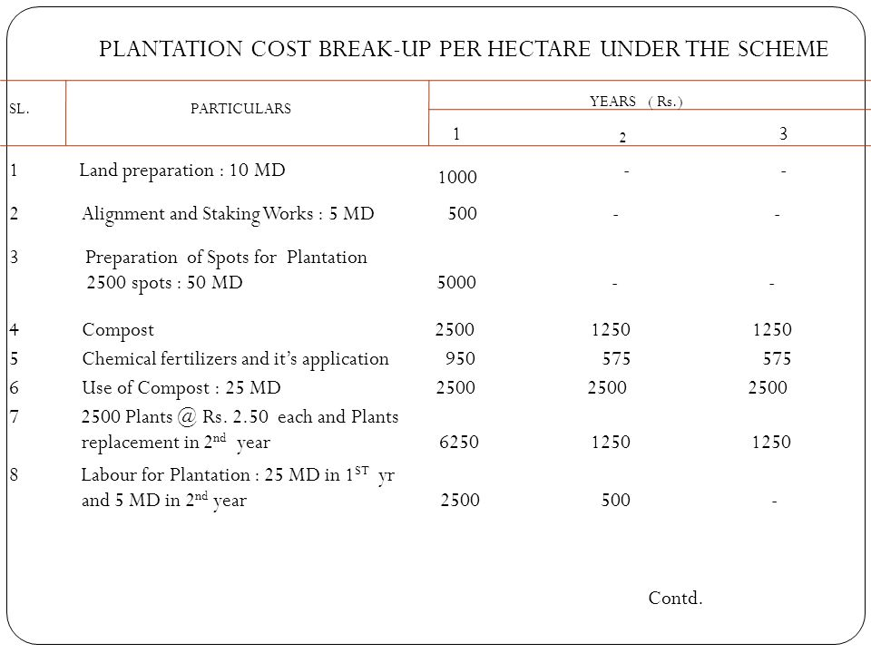 PLANTATION COST BREAK-UP PER HECTARE UNDER THE SCHEME SL. PARTICULARS YEARS 1 2 3 1 Land preparation : 10 MD 1000 ( Rs.) - - 2 Alignment and Staking W
