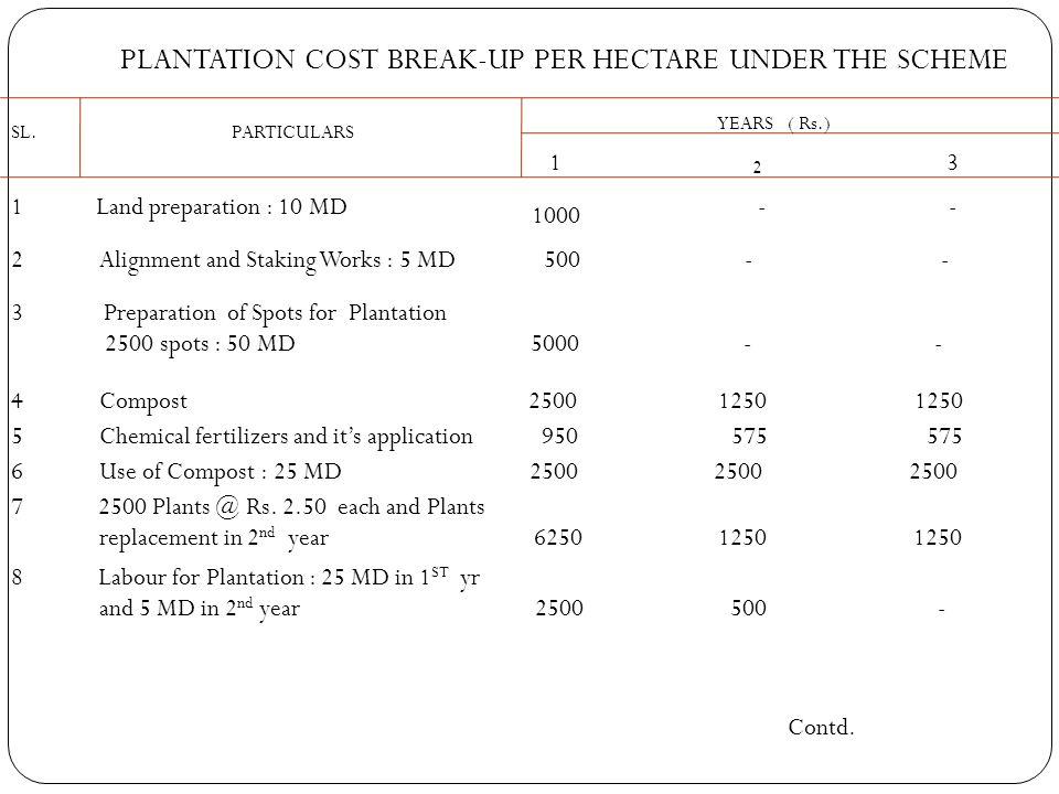 PLANTATION COST BREAK-UP PER HECTARE UNDER THE SCHEME SL.