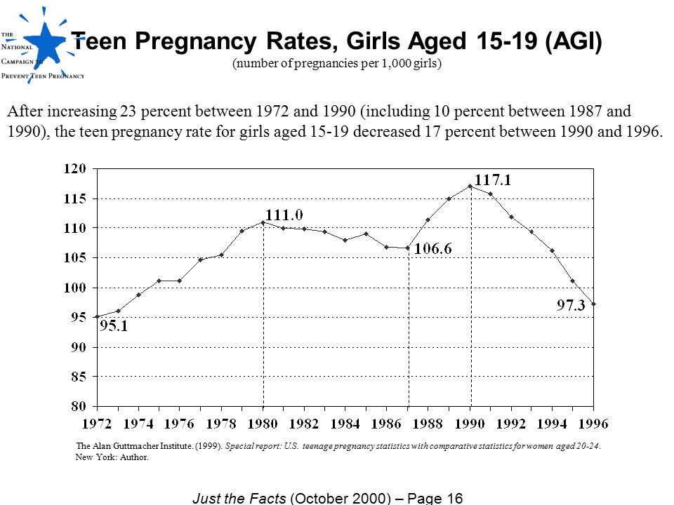 Teen Pregnancy Rates, Girls Aged 15-19 (AGI) (number of pregnancies per 1,000 girls) After increasing 23 percent between 1972 and 1990 (including 10 p