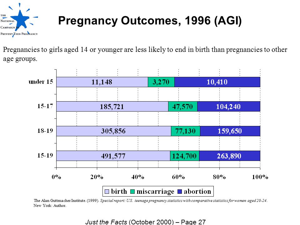 Pregnancies to girls aged 14 or younger are less likely to end in birth than pregnancies to other age groups. The Alan Guttmacher Institute. (1999). S