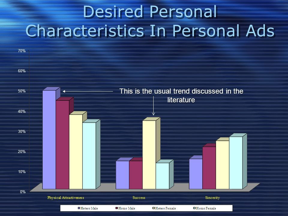 Desired Personal Characteristics In Personal Ads This is the usual trend discussed in the literature