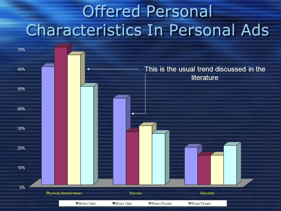 Offered Personal Characteristics In Personal Ads This is the usual trend discussed in the literature