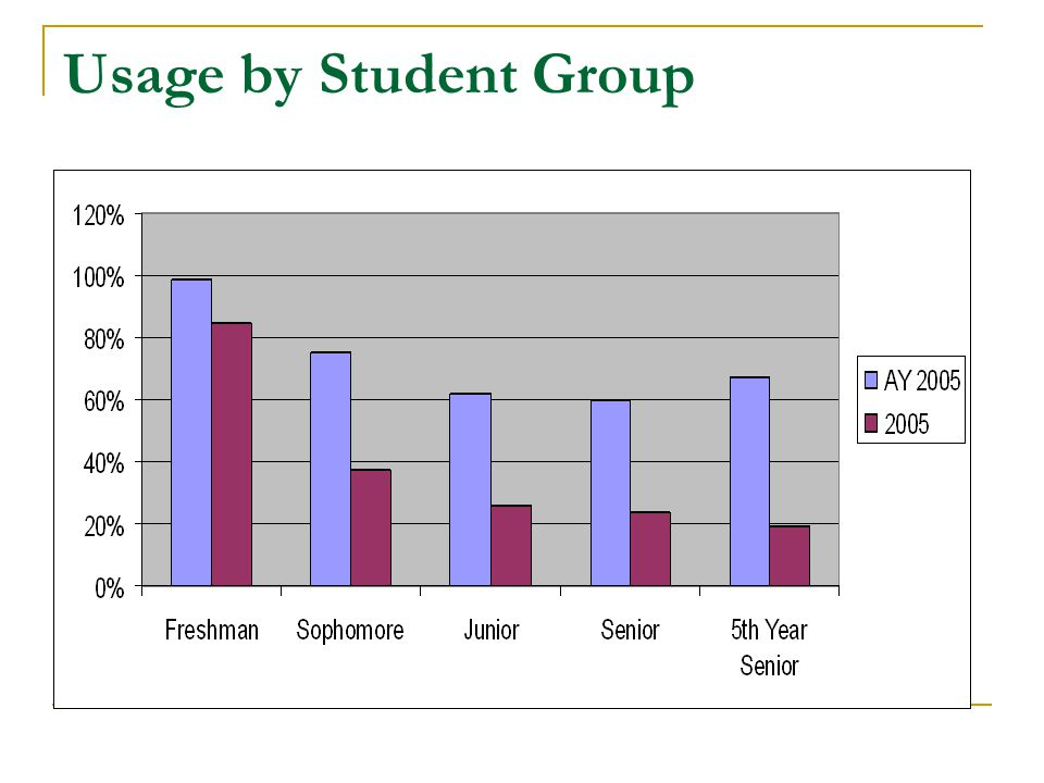 Usage by Student Group