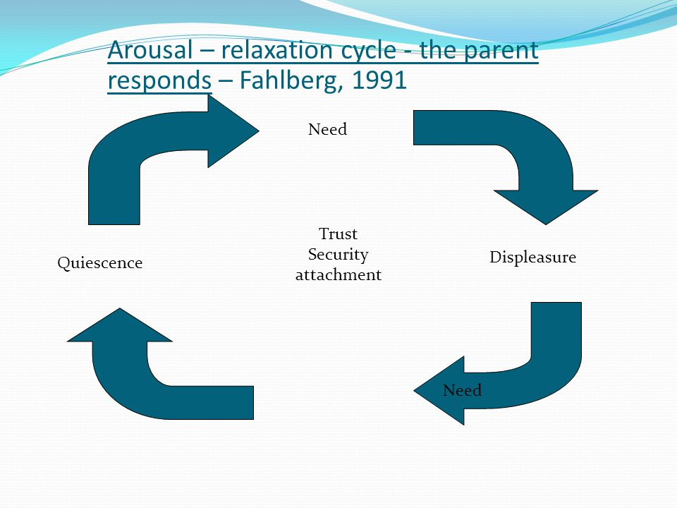 Arousal – relaxation cycle - the parent responds – Fahlberg, 1991 Need Quiescence Displeasure Need Trust Security attachment