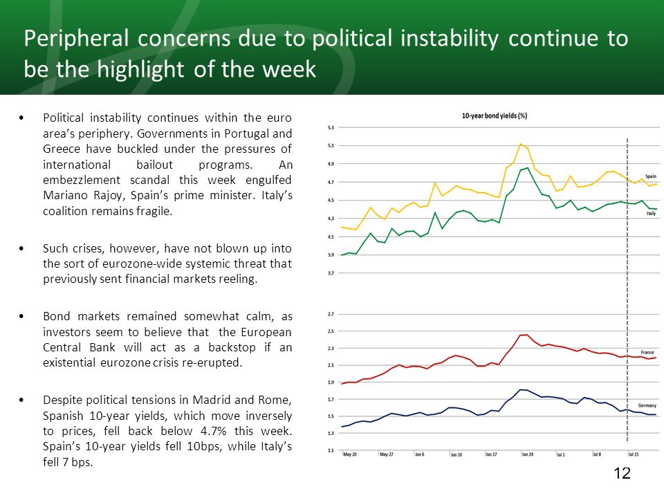 12 Peripheral concerns due to political instability continue to be the highlight of the week Political instability continues within the euro area's periphery.