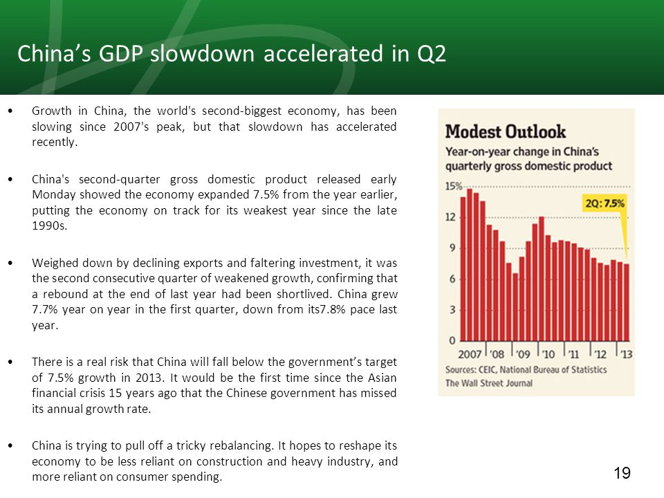 19 China's GDP slowdown accelerated in Q2 Growth in China, the world s second-biggest economy, has been slowing since 2007 s peak, but that slowdown has accelerated recently.