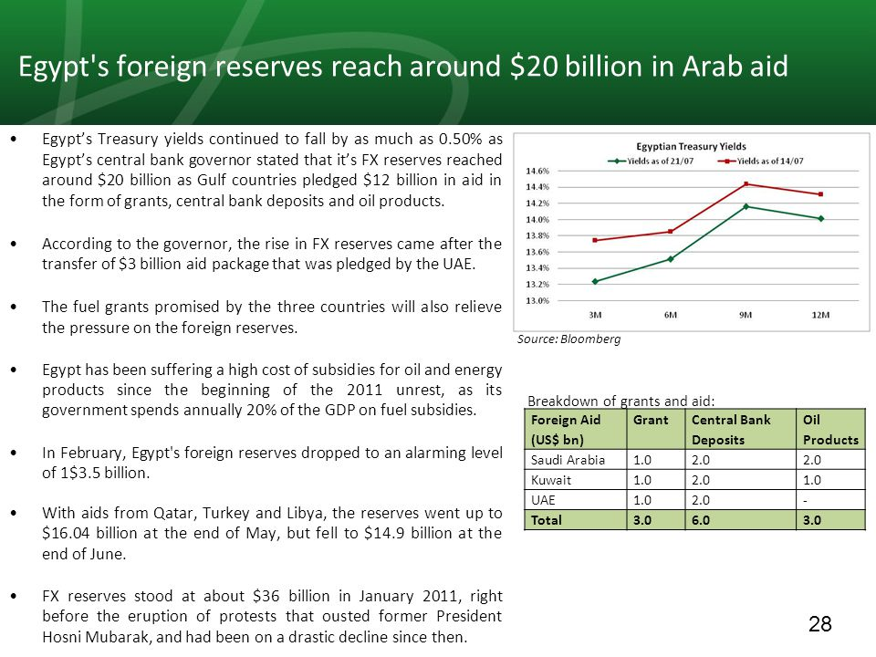 28 Egypt s foreign reserves reach around $20 billion in Arab aid Egypt's Treasury yields continued to fall by as much as 0.50% as Egypt's central bank governor stated that it's FX reserves reached around $20 billion as Gulf countries pledged $12 billion in aid in the form of grants, central bank deposits and oil products.