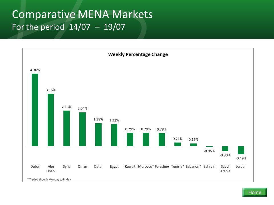 34 Comparative MENA Markets For the period 14/07 – 19/07