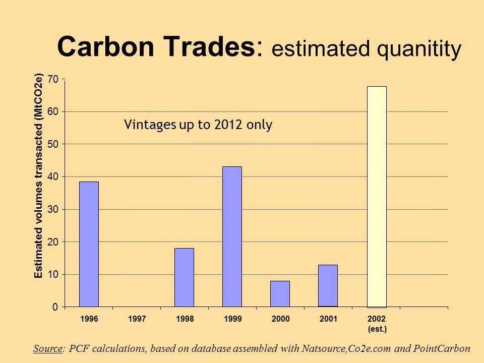 Source: PCF calculations, based on database assembled with Natsource,Co2e.com and PointCarbon 0 10 20 30 40 50 60 70 1996199719981999200020012002 (est.) Estimated volumes transacted (MtCO2e) Vintages up to 2012 only Carbon Trades: estimated quanitity