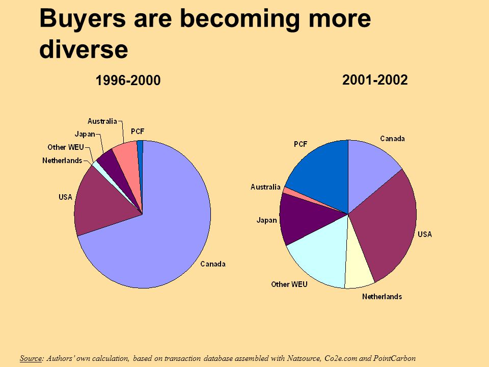 Buyers are becoming more diverse Source: Authors' own calculation, based on transaction database assembled with Natsource, Co2e.com and PointCarbon 1996-2000 2001-2002