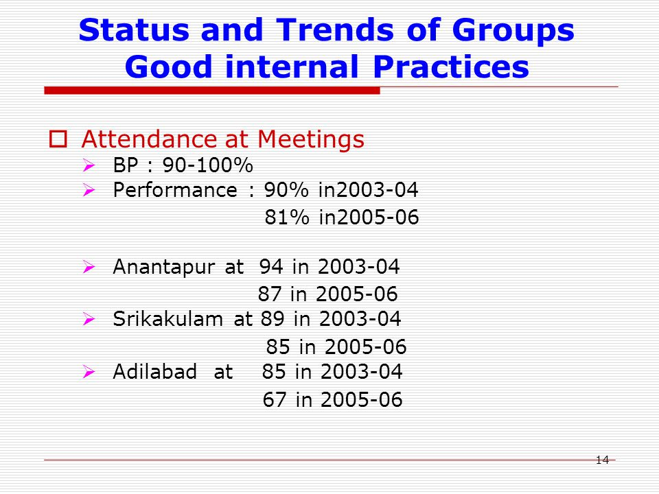 14 Status and Trends of Groups Good internal Practices  Attendance at Meetings  BP : 90-100%  Performance : 90% in2003-04 81% in2005-06  Anantapur