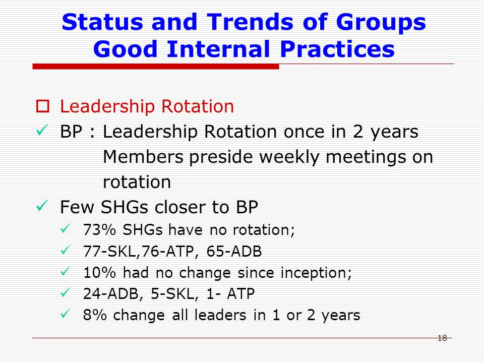 18 Status and Trends of Groups Good Internal Practices  Leadership Rotation BP : Leadership Rotation once in 2 years Members preside weekly meetings on rotation Few SHGs closer to BP 73% SHGs have no rotation; 77-SKL,76-ATP, 65-ADB 10% had no change since inception; 24-ADB, 5-SKL, 1- ATP 8% change all leaders in 1 or 2 years