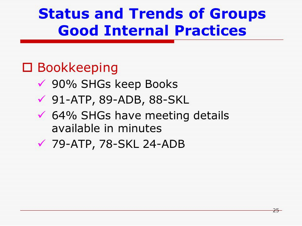 25 Status and Trends of Groups Good Internal Practices  Bookkeeping 90% SHGs keep Books 91-ATP, 89-ADB, 88-SKL 64% SHGs have meeting details available in minutes 79-ATP, 78-SKL 24-ADB